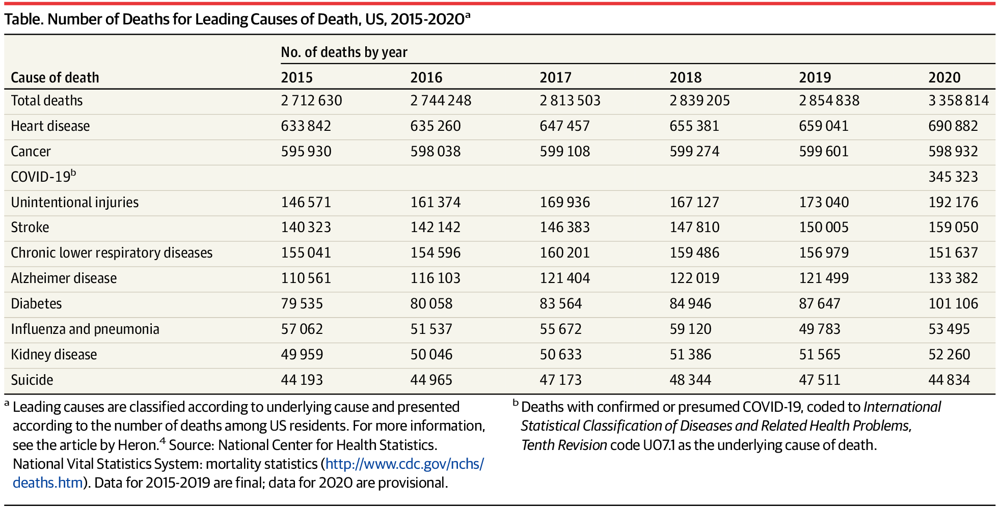 Number of Deaths for Leading Causes of Death, US, 2015-2020